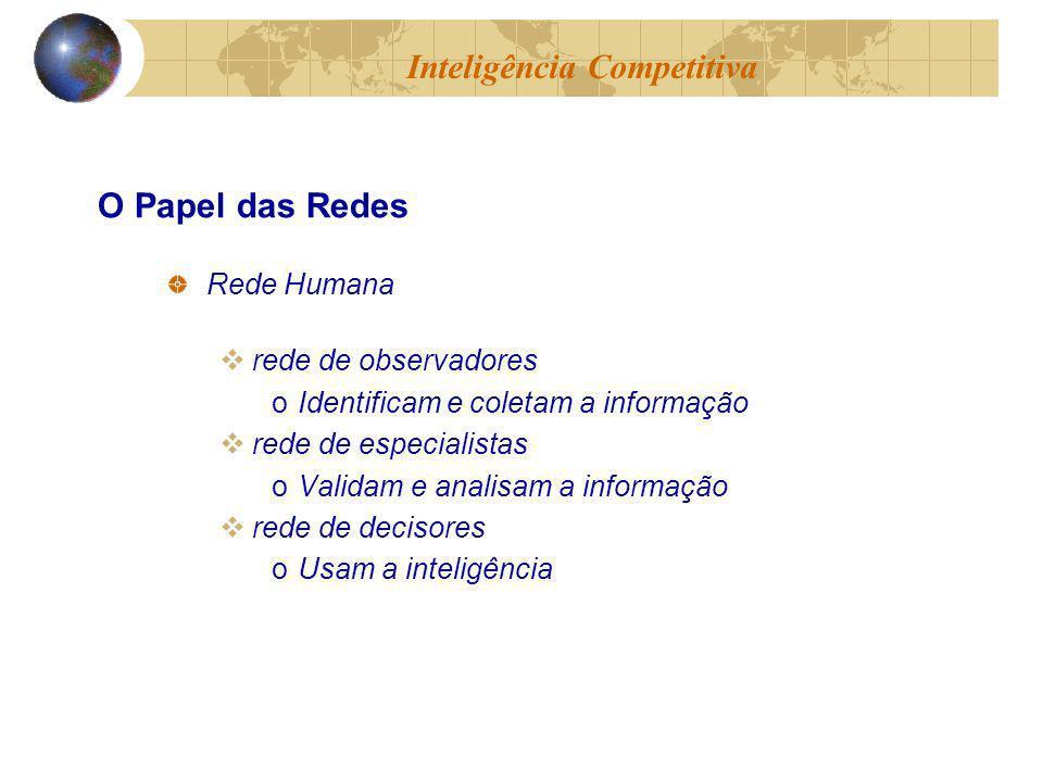 Rede Humana rede de observadores oIdentificam e coletam a informação rede de especialistas oValidam e analisam a informação rede de decisores oUsam a inteligência Inteligência Competitiva O Papel das Redes
