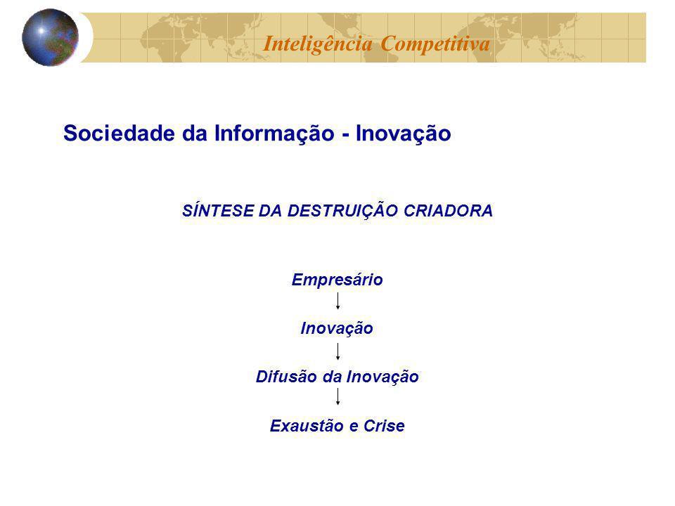 Inteligência Competitiva SÍNTESE DA DESTRUIÇÃO CRIADORA Empresário Inovação Difusão da Inovação Exaustão e Crise Sociedade da Informação - Inovação