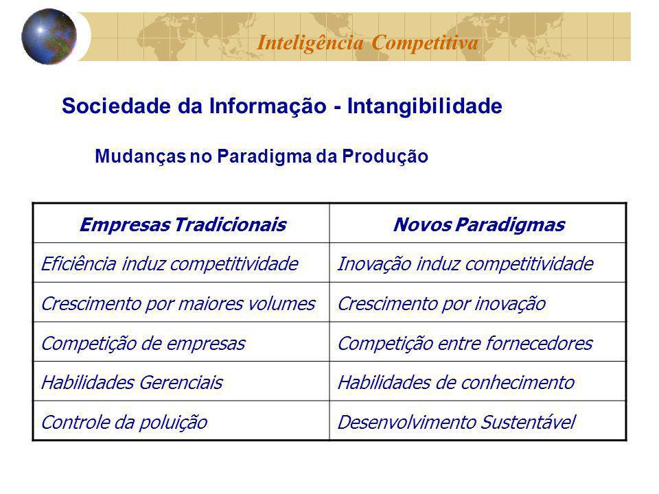 Empresas TradicionaisNovos Paradigmas Eficiência induz competitividadeInovação induz competitividade Crescimento por maiores volumesCrescimento por in