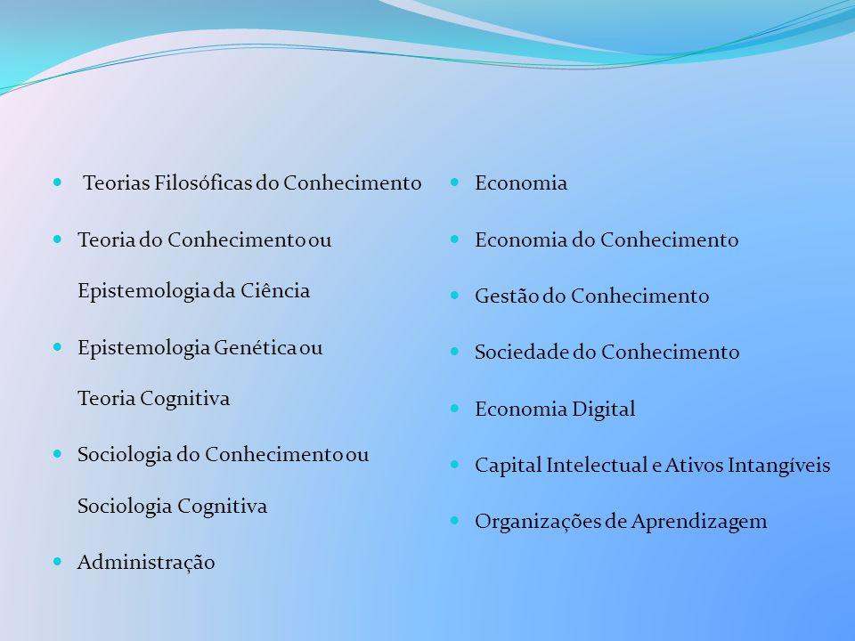 Teorias Filosóficas do Conhecimento Teoria do Conhecimento ou Epistemologia da Ciência Epistemologia Genética ou Teoria Cognitiva Sociologia do Conhec