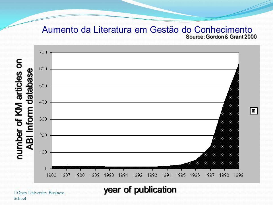 Open University Business School number of KM articles on ABI Inform database year of publication Aumento da Literatura em Gestão do Conhecimento Sourc