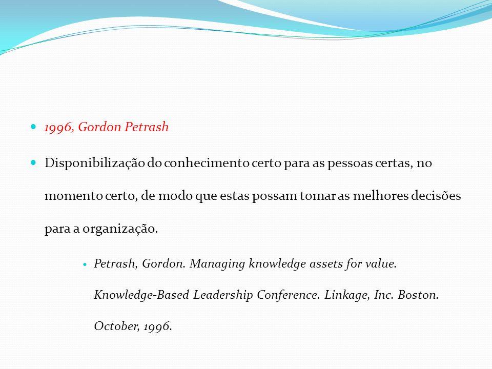 1996, Gordon Petrash Disponibilização do conhecimento certo para as pessoas certas, no momento certo, de modo que estas possam tomar as melhores decis