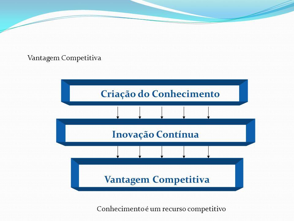 Criação do Conhecimento Inovação Contínua Vantagem Competitiva Conhecimento é um recurso competitivo Vantagem Competitiva
