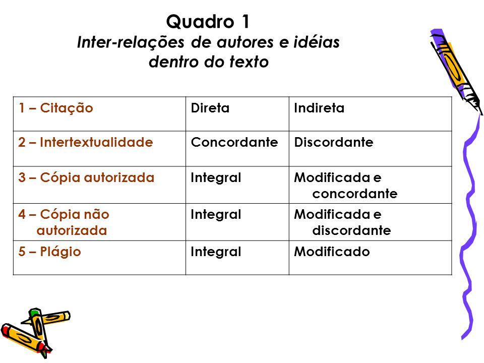 Quadro 1 Inter-relações de autores e idéias dentro do texto 1 – CitaçãoDiretaIndireta 2 – IntertextualidadeConcordanteDiscordante 3 – Cópia autorizada