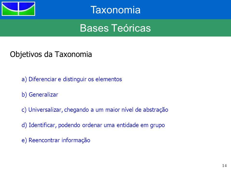 Taxonomia 14 Bases Teóricas Objetivos da Taxonomia a) Diferenciar e distinguir os elementos b) Generalizar c) Universalizar, chegando a um maior nível