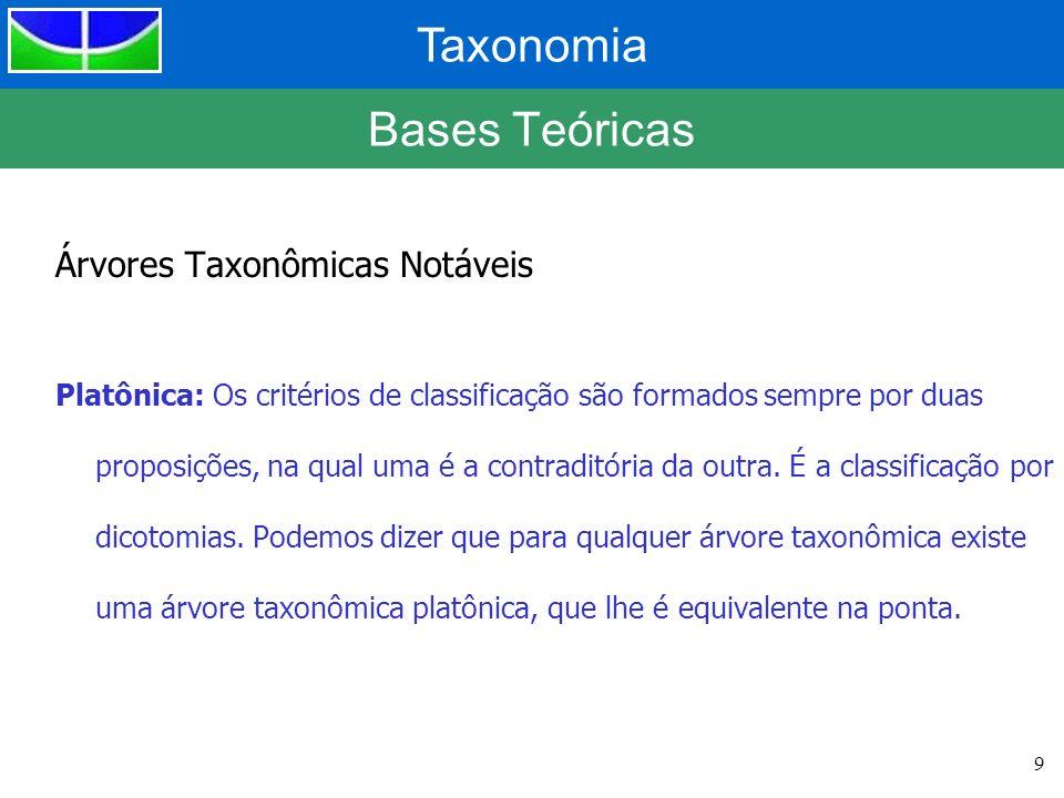 Taxonomia 9 Bases Teóricas Árvores Taxonômicas Notáveis Platônica: Os critérios de classificação são formados sempre por duas proposições, na qual uma