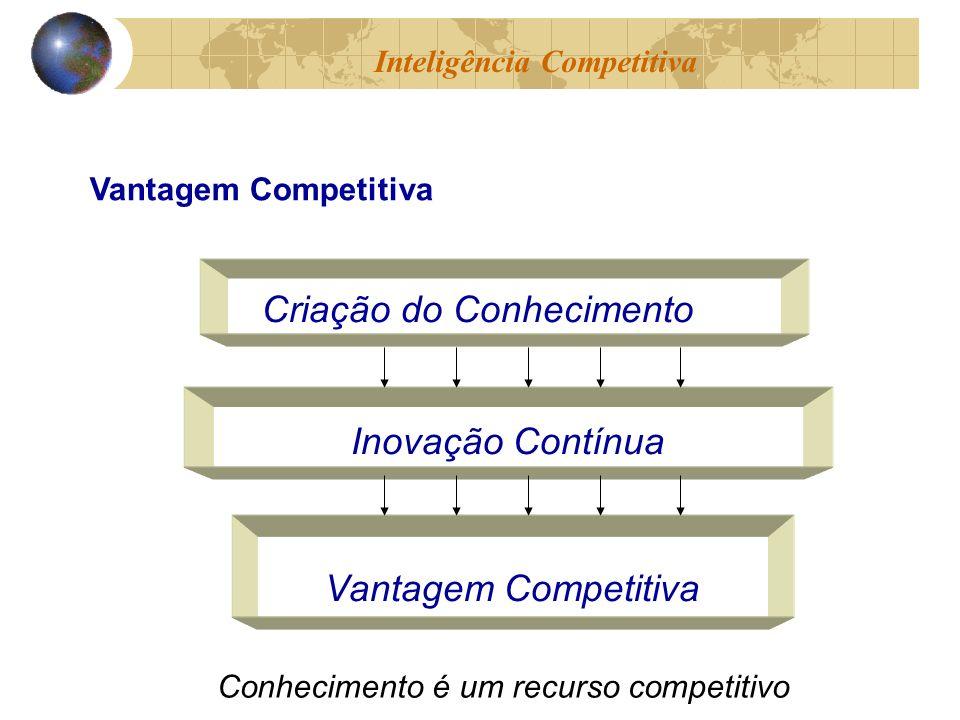 Criação do Conhecimento Inovação Contínua Vantagem Competitiva Conhecimento é um recurso competitivo Inteligência Competitiva Vantagem Competitiva