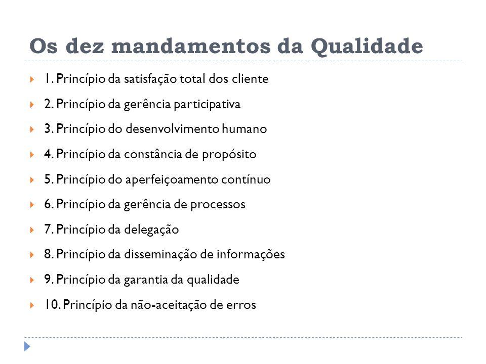 Os dez mandamentos da Qualidade 1. Princípio da satisfação total dos cliente 2. Princípio da gerência participativa 3. Princípio do desenvolvimento hu