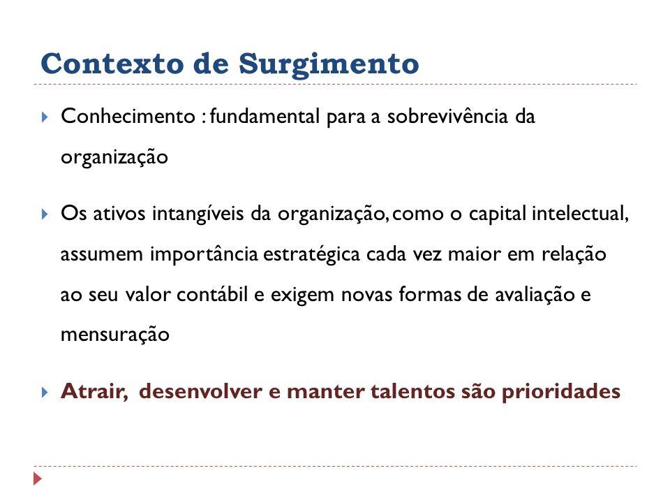 Contexto de Surgimento Conhecimento : fundamental para a sobrevivência da organização Os ativos intangíveis da organização, como o capital intelectual