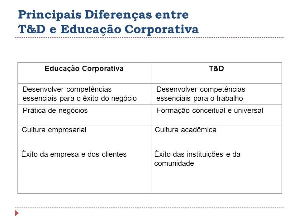 Principais Diferenças entre T&D e Educação Corporativa Educação CorporativaT&D Desenvolver competências essenciais para o êxito do negócio Desenvolver