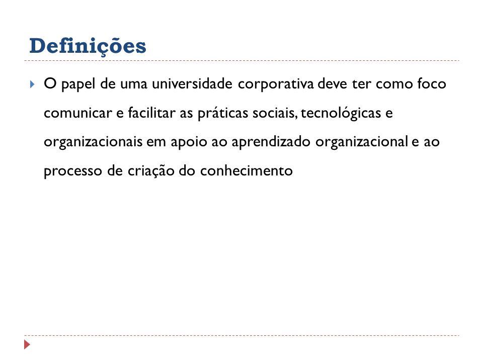 Definições O papel de uma universidade corporativa deve ter como foco comunicar e facilitar as práticas sociais, tecnológicas e organizacionais em apo