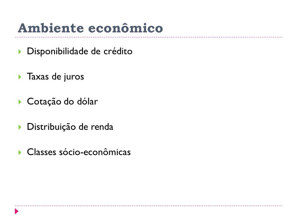 Ambiente econômico Disponibilidade de crédito Taxas de juros Cotação do dólar Distribuição de renda Classes sócio-econômicas
