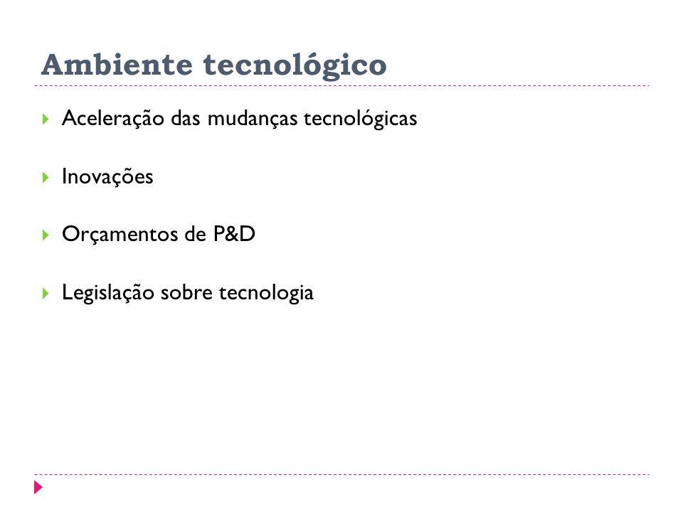 Ambiente tecnológico Aceleração das mudanças tecnológicas Inovações Orçamentos de P&D Legislação sobre tecnologia