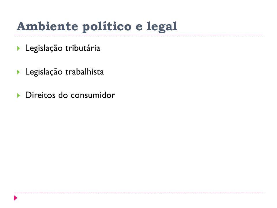 Ambiente político e legal Legislação tributária Legislação trabalhista Direitos do consumidor