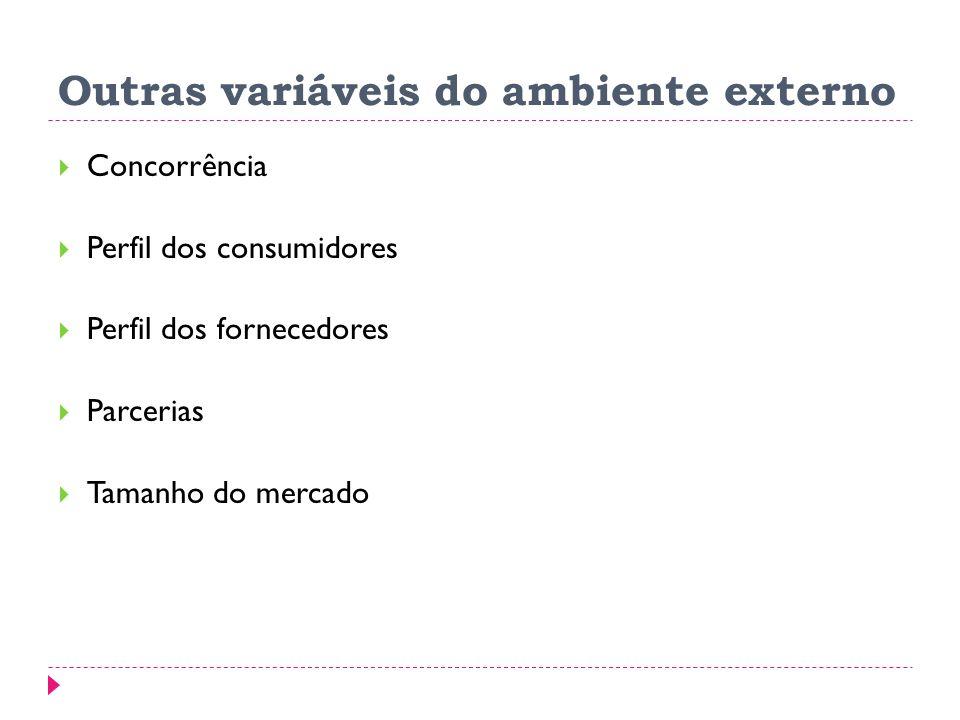 Outras variáveis do ambiente externo Concorrência Perfil dos consumidores Perfil dos fornecedores Parcerias Tamanho do mercado
