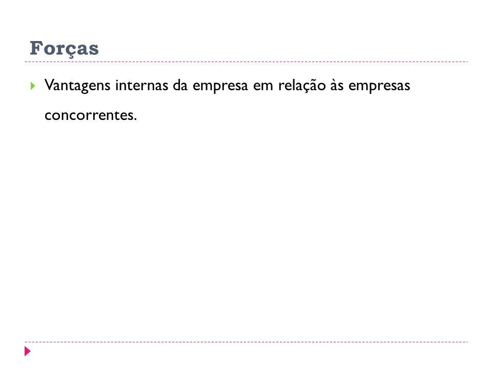 Forças Vantagens internas da empresa em relação às empresas concorrentes.
