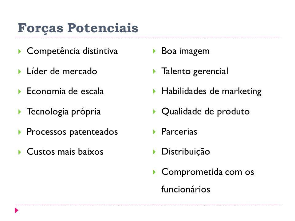 Forças Potenciais Competência distintiva Líder de mercado Economia de escala Tecnologia própria Processos patenteados Custos mais baixos Boa imagem Talento gerencial Habilidades de marketing Qualidade de produto Parcerias Distribuição Comprometida com os funcionários