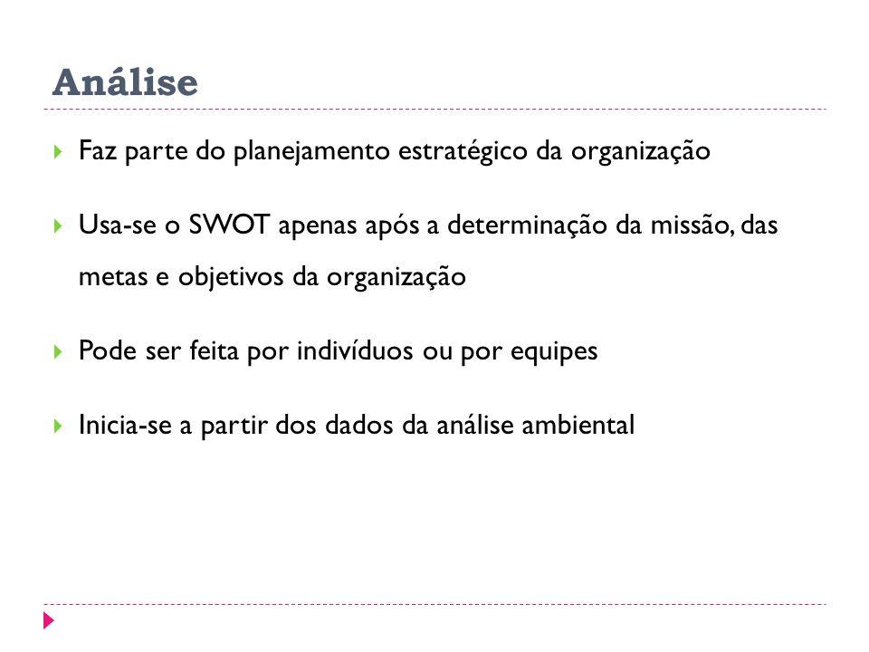 Análise Faz parte do planejamento estratégico da organização Usa-se o SWOT apenas após a determinação da missão, das metas e objetivos da organização Pode ser feita por indivíduos ou por equipes Inicia-se a partir dos dados da análise ambiental