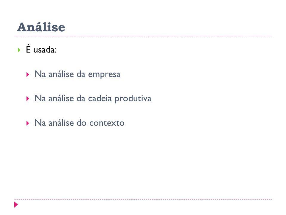 Análise É usada: Na análise da empresa Na análise da cadeia produtiva Na análise do contexto