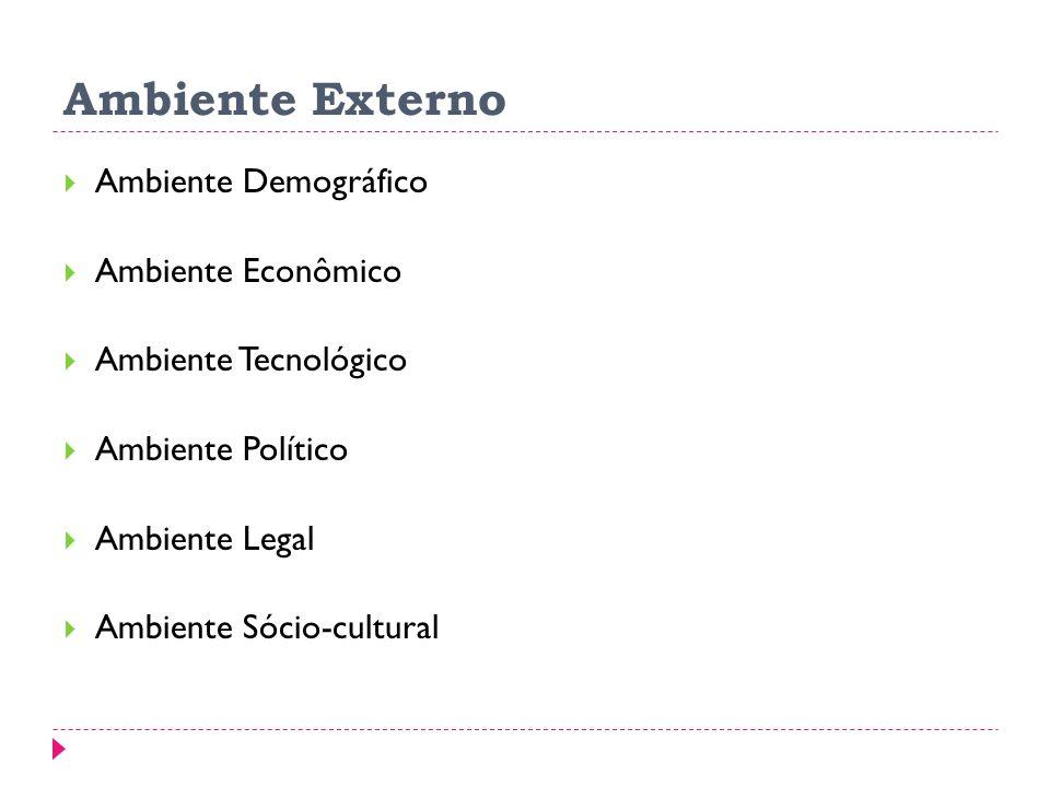Ambiente Externo Ambiente Demográfico Ambiente Econômico Ambiente Tecnológico Ambiente Político Ambiente Legal Ambiente Sócio-cultural