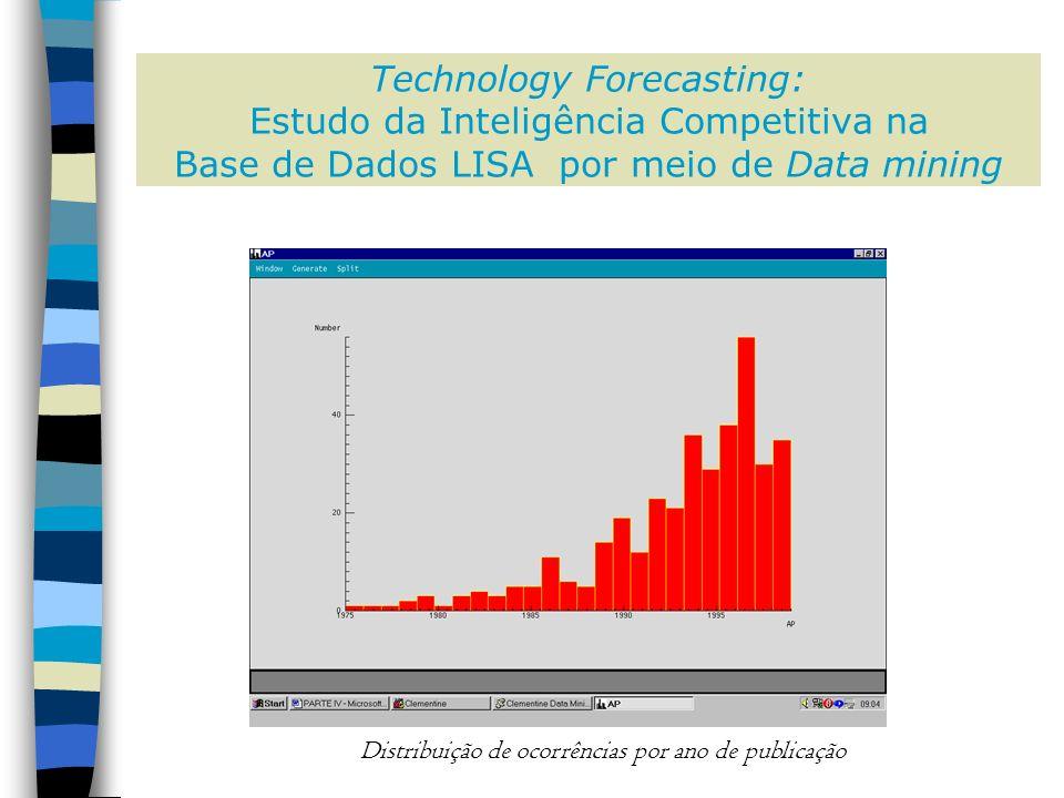 Technology Forecasting: Estudo da Inteligência Competitiva na Base de Dados LISA por meio de Data mining Distribuição de ocorrências por ano de publicação