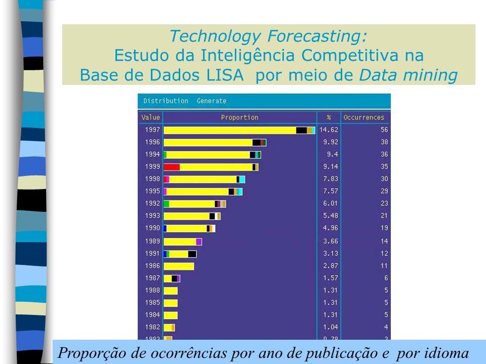 Technology Forecasting: Estudo da Inteligência Competitiva na Base de Dados LISA por meio de Data mining Figura 14 - Proporção de ocorrências por ano de publicação e por idioma / Proporção de ocorrências por ano de publicação e por idioma