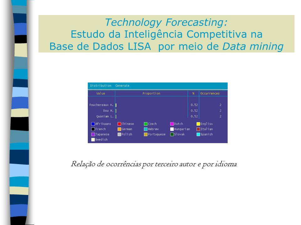 Technology Forecasting: Estudo da Inteligência Competitiva na Base de Dados LISA por meio de Data mining Relação de ocorrências por terceiro autor e por idioma