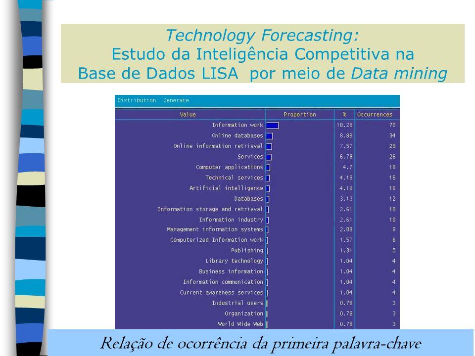 Technology Forecasting: Estudo da Inteligência Competitiva na Base de Dados LISA por meio de Data mining Relação de ocorrência da primeira palavra-chave