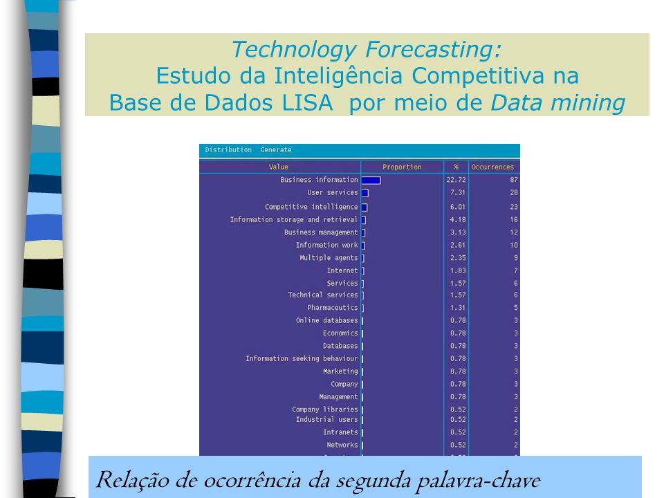 Technology Forecasting: Estudo da Inteligência Competitiva na Base de Dados LISA por meio de Data mining Relação de ocorrência da segunda palavra-chave