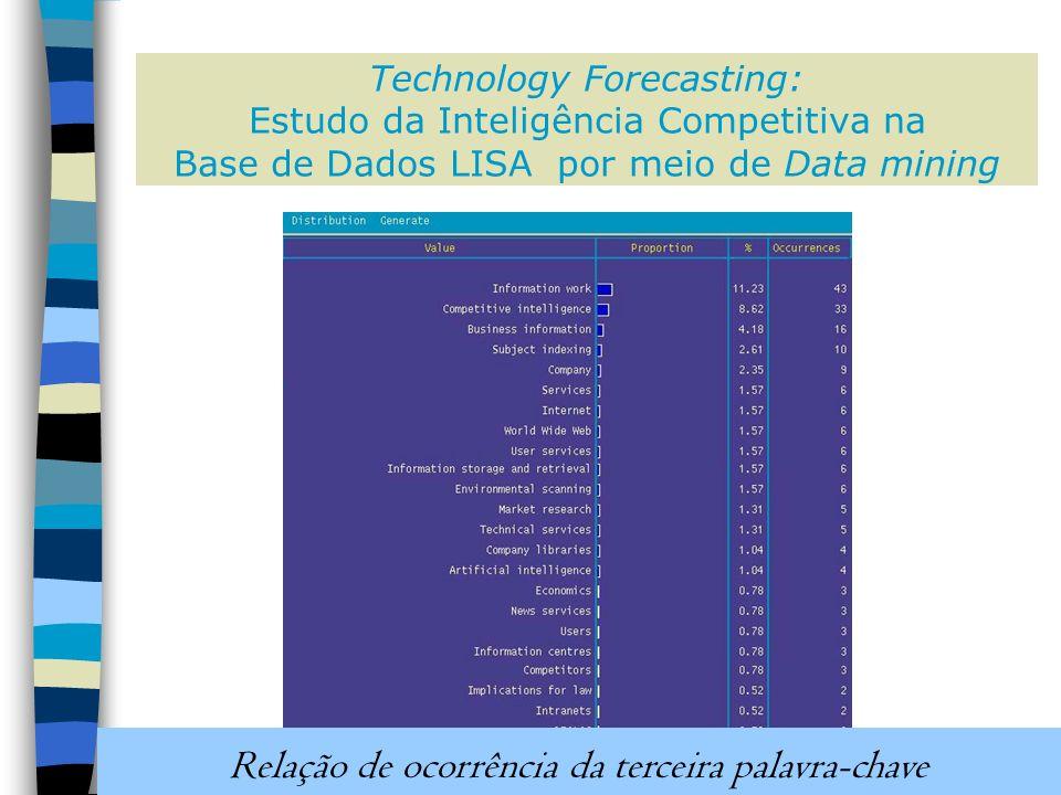 Technology Forecasting: Estudo da Inteligência Competitiva na Base de Dados LISA por meio de Data mining Relação de ocorrência da terceira palavra-chave