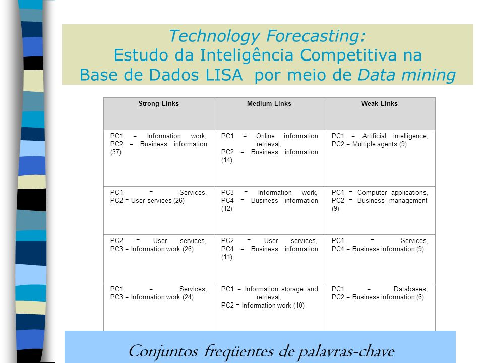 Technology Forecasting: Estudo da Inteligência Competitiva na Base de Dados LISA por meio de Data mining Strong LinksMedium LinksWeak Links PC1 = Information work, PC2 = Business information (37) PC1 = Online information retrieval, PC2 = Business information (14) PC1 = Artificial intelligence, PC2 = Multiple agents (9) PC1 = Services, PC2 = User services (26) PC3 = Information work, PC4 = Business information (12) PC1 = Computer applications, PC2 = Business management (9) PC2 = User services, PC3 = Information work (26) PC2 = User services, PC4 = Business information (11) PC1 = Services, PC4 = Business information (9) PC1 = Services, PC3 = Information work (24) PC1 = Information storage and retrieval, PC2 = Information work (10) PC1 = Databases, PC2 = Business information (6) PC2 = Business information, PC3 = Competitive intelligence (19) PC1 = Information storage and retrieval, PC3 = Subject indexing (10) PC1 = Online information retrieval, PC3 = Internet (6) PC1 = Online databases, PC2 = Business information (17) PC1 = Information storage and retrieval, PC4 = Online information retrieval (10) PC1 = Online databases, PC3 = Competitive intelligence (6) PC1 = Information work, PC3 = Competitive intelligence (17) PC2 = Information work, PC3 = Subject indexing (10) PC2 = Technical services, PC3 = Information storage and retrieval (6) PC1 = Technical services, PC2 = Information storage and retrieval (16) PC2 = Information work, PC4 = Online information retrieval (10) PC2 = Services, PC3 = User services (6) PC1 = Information work, PC2 = Competitive intelligence (16) PC3 = Subject indexing, PC4 = Online information retrieval (10) PC2 = Technical services, PC4 = Information work (6) PC1 = Technical services, PC3 = Information work (16) PC3 = Services, PC4 = User services (6) PC1 = Technical services, PC4 = Subject indexing (16) PC3 = Information storage and retrieval, PC4 = Information work (6) PC2 = Information storage and retrieval, PC3 = Information work (16) PC1 = Online information retrieval, PC2 = Internet (5) PC2 = Information storage and retrieval, PC4 = Subject indexing (16) PC1 = Information work, PC4 = Company (5) PC3 = Information work, PC4 = Subject indexing (16) PC2 = Business information, PC3 = Market research (5) PC2 = Business information, PC3 = Internet (5) PC2 = Services, PC4 = Information work (5) PC3 = Business information, PC4 = Competitive intelligence (5) PC3 = Technical services, PC4 = Information storage and retrieval (5) PC3 = User services, PC4 = Information work (5) Conjuntos freqüentes de palavras-chave