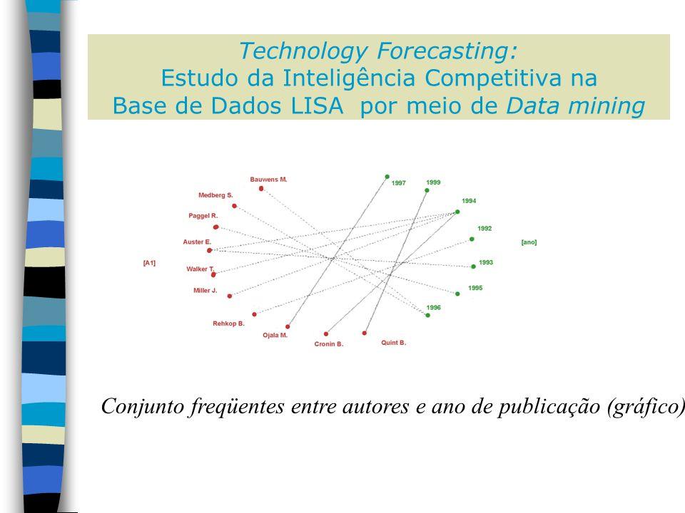 Technology Forecasting: Estudo da Inteligência Competitiva na Base de Dados LISA por meio de Data mining Conjunto freqüentes entre autores e ano de publicação (gráfico)