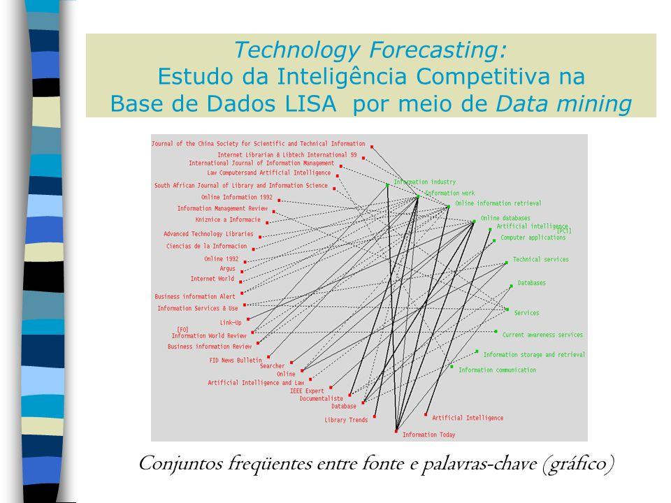 Technology Forecasting: Estudo da Inteligência Competitiva na Base de Dados LISA por meio de Data mining Conjuntos freqüentes entre fonte e palavras-chave (gráfico)