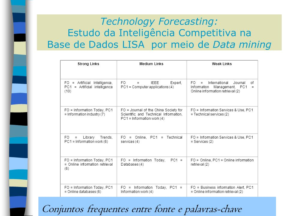 Technology Forecasting: Estudo da Inteligência Competitiva na Base de Dados LISA por meio de Data mining Strong LinksMedium LinksWeak Links FO = Artificial Intelligence, PC1 = Artificial intelligence (10) FO = IEEE Expert, PC1 = Computer applications (4) FO = International Journal of Information Management, PC1 = Online information retrieval (2) FO = Information Today, PC1 = Information industry (7) FO = Journal of the China Society for Scientific and Technical Information, PC1 = Information work (4) FO = Information Services & Use, PC1 = Technical services (2) FO = Library Trends, PC1 = Information work (6) FO = Online, PC1 = Technical services (4) FO = Information Services & Use, PC1 = Services (2) FO = Information Today, PC1 = Online information retrieval (6) FO = Information Today, PC1 = Databases (4) FO = Online, PC1 = Online information retrieval (2) FO = Information Today, PC1 = Online databases (6) FO = Information Today, PC1 = Information work (4) FO = Business information Alert, PC1 = Online information retrieval (2) FO = Database, PC1 = Online databases (5) FO = Searcher, PC1 = Online databases (3) FO = Business information Alert, PC1 = Information work (2) FO = Documentaliste, PC1 = Information work (5) FO = Online, PC1 = Online databases (3) FO = Artificial Intelligence and Law, PC1 = Computer applications (2) FO = FID News Bulletin, PC1 = Information work (3) FO = Business information Review, PC1 = Online information retrieval (2) FO = Business information Review, PC1 = Information work (3) FO = Internet World, PC1 = Online information retrieval (2) FO = Information World Review, PC1 = Information industry (3) FO = Information World Review, PC1 = Online information retrieval (2) FO = Link-Up, PC1 = Online databases (3) FO = Information World Review, PC1 = Current awareness services (2) FO = Database, PC1 = Technical services (3) FO = Argus, PC1 = Information work (2) FO = Online 1992, PC1 = Online databases (2) FO = South African Journal of Library and Information Science, PC1 = Services (2) FO = Internet Librarian & Libtech International 99, PC1 = Online information retrieval (2) FO = Database, PC1 = Information storage and retrieval (2) FO = Database, PC1 = Information work (2) FO = Ciencias de la Informacion, PC1 = Information work (2) FO = Advanced Technology Libraries, PC1 = Online information retrieval (2) FO = Kniznice a Informacie, PC1 = Information work (2) FO = Information Management Review, PC1 = Services (2) FO = Online Information 1992, PC1 = Online databases (2) FO = Law Computersand Artificial Intelligence, PC1 = Information communication (2) FO = Documentaliste, PC1 = Databases (2) FO = Documentaliste, PC1 = Services (2) Conjuntos frequentes entre fonte e palavras-chave