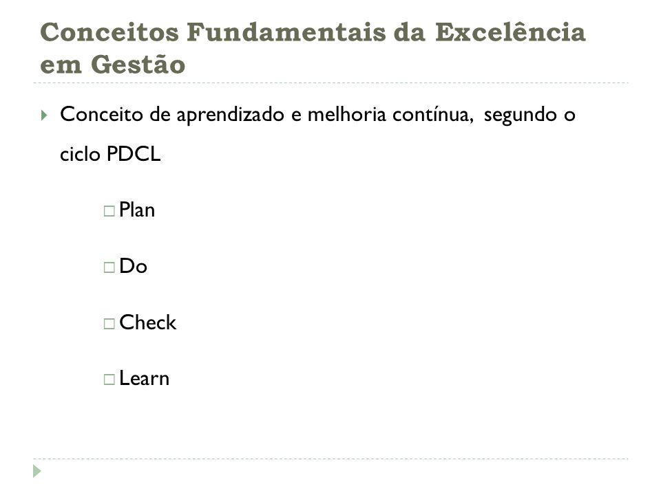 Conceitos Fundamentais da Excelência em Gestão Conceito de aprendizado e melhoria contínua, segundo o ciclo PDCL Plan Do Check Learn