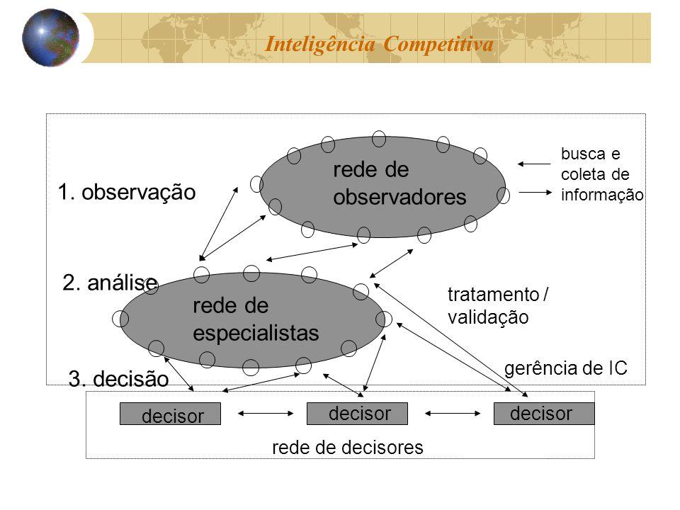 1.observação 2. análise 3.