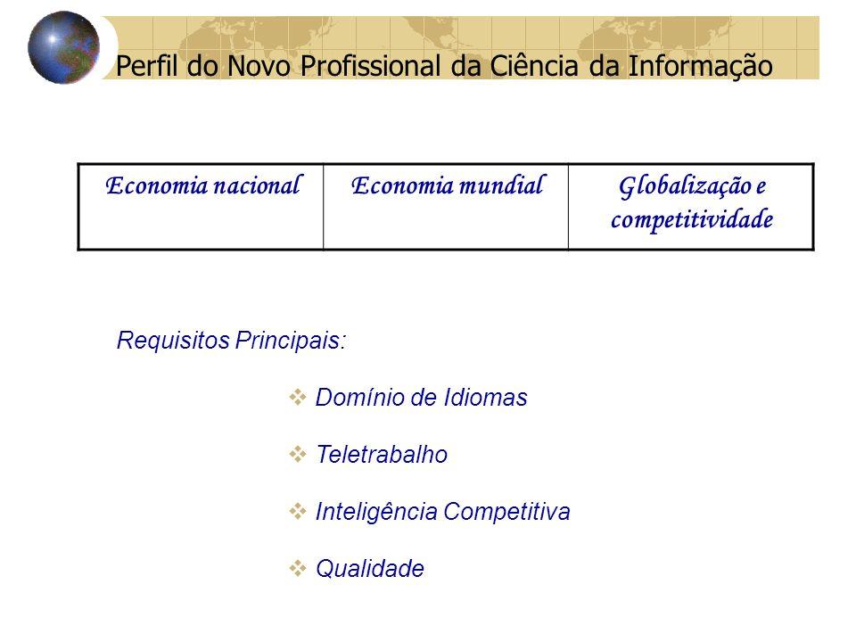 Perfil do Novo Profissional da Ciência da Informação Requisitos Principais: Domínio de Idiomas Teletrabalho Inteligência Competitiva Qualidade Economia nacionalEconomia mundialGlobalização e competitividade