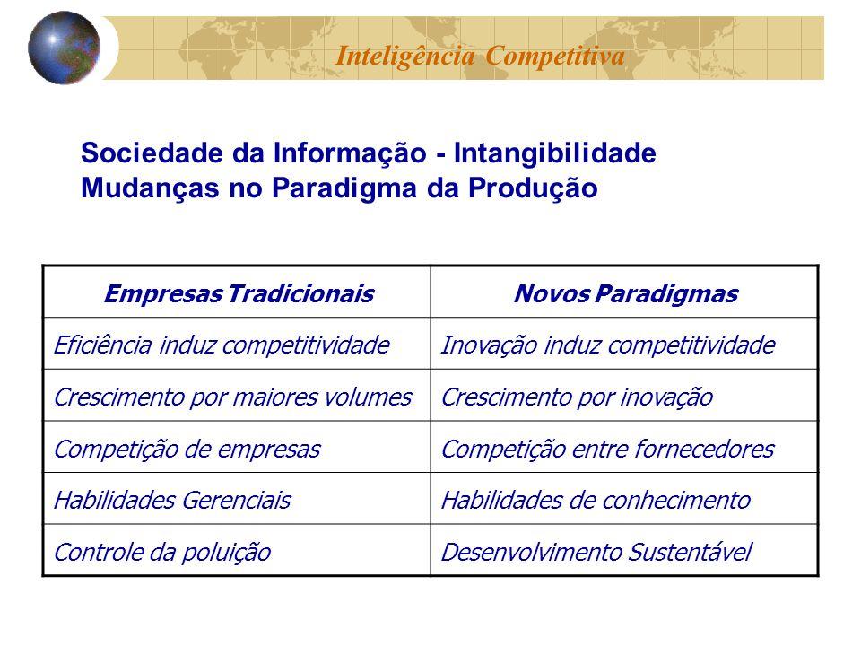 Empresas TradicionaisNovos Paradigmas Eficiência induz competitividadeInovação induz competitividade Crescimento por maiores volumesCrescimento por inovação Competição de empresasCompetição entre fornecedores Habilidades GerenciaisHabilidades de conhecimento Controle da poluiçãoDesenvolvimento Sustentável Inteligência Competitiva Sociedade da Informação - Intangibilidade Mudanças no Paradigma da Produção