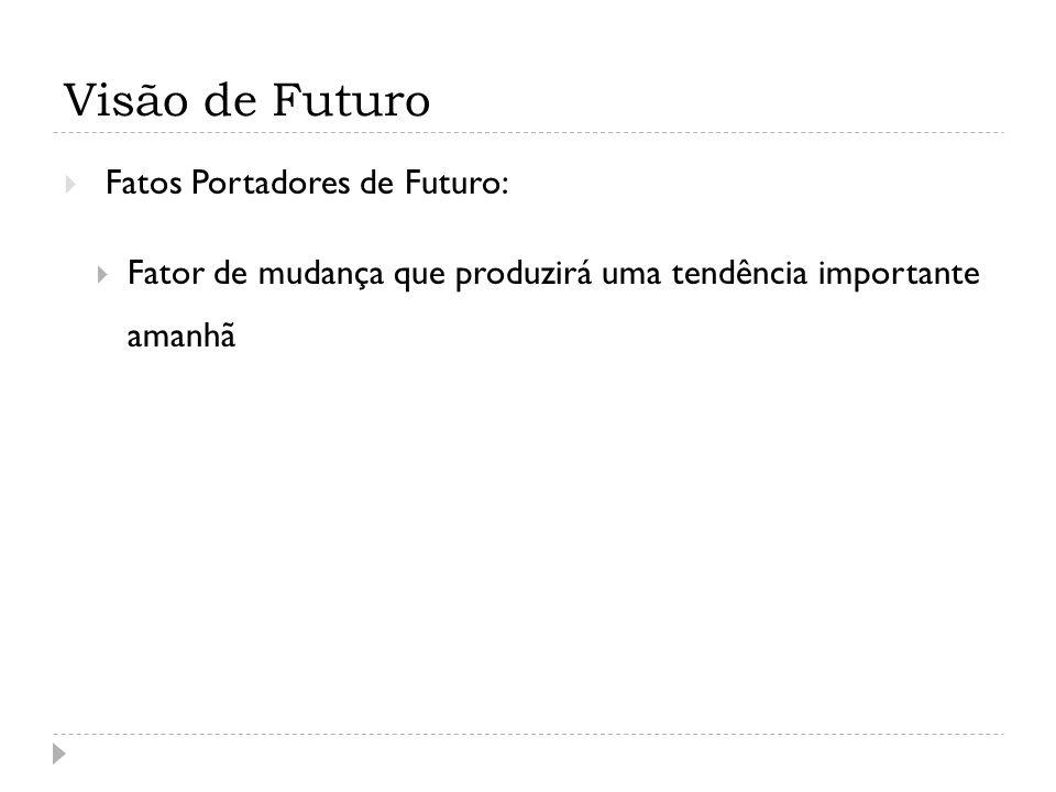 Visão de Futuro Fatos Portadores de Futuro: Fator de mudança que produzirá uma tendência importante amanhã