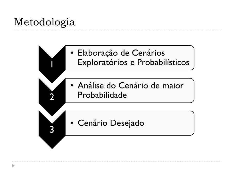 Metodologia 1 Elaboração de Cenários Exploratórios e Probabilísticos 2 Análise do Cenário de maior Probabilidade 3 Cenário Desejado