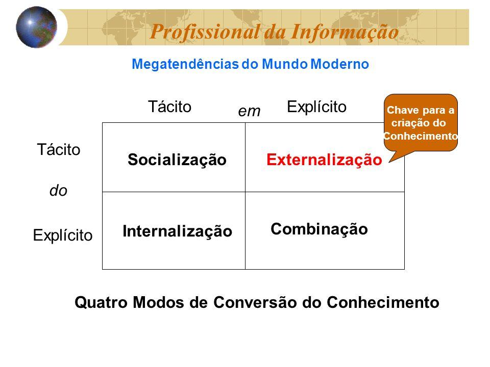 TácitoExplícito em Tácito Explícito do Quatro Modos de Conversão do Conhecimento Socialização Internalização Externalização Combinação Chave para a criação do Conhecimento Megatendências do Mundo Moderno Profissional da Informação