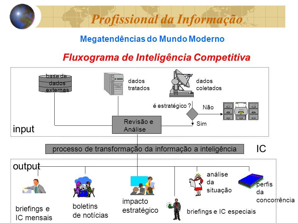 Fluxograma de Inteligência Competitiva base de dados externas dados tratados dados coletados é estratégico .