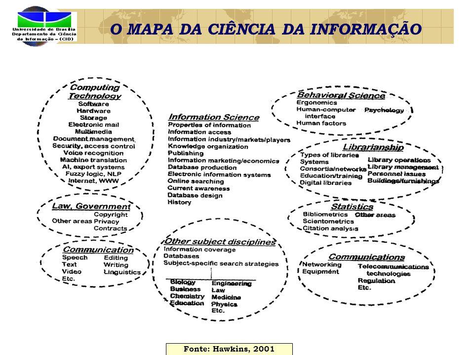 O MAPA DA CIÊNCIA DA INFORMAÇÃO Fonte: Hawkins, 2001