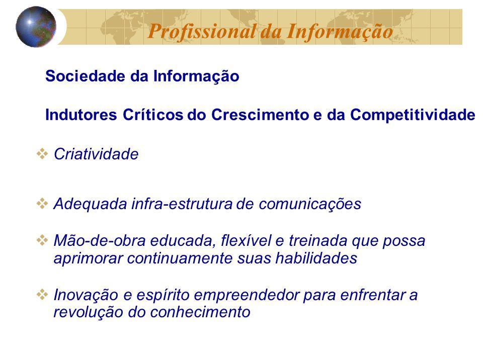 Requisitos Principais: Motivação Aprendizado contínuo Megatendências do Mundo Moderno Profissional da Informação Ajuda institucionalAuto-ajudaServiços diferenciados e autonomia