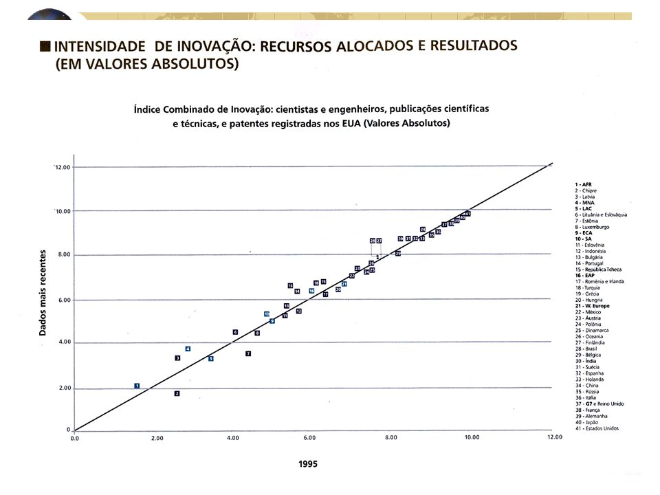 2001 a 2003 Características Aproveitamento das iniciativas passadas Ponto de Vista da Demanda Inteligência Competitiva Gestão do Conhecimento Proteção do Conhecimento Empresa Brasileira de Pesquisa Agropecuária - Embrapa Embrapa Informação Tecnológica Disponibilidade em TI Provedor de Acesso para Convergência de Mídias Telecentros de Informação Governo Eletrônico Nanotecnologia Bioinformática