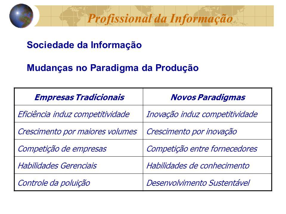 Empresas TradicionaisNovos Paradigmas Eficiência induz competitividadeInovação induz competitividade Crescimento por maiores volumesCrescimento por inovação Competição de empresasCompetição entre fornecedores Habilidades GerenciaisHabilidades de conhecimento Controle da poluiçãoDesenvolvimento Sustentável Sociedade da Informação Mudanças no Paradigma da Produção Profissional da Informação