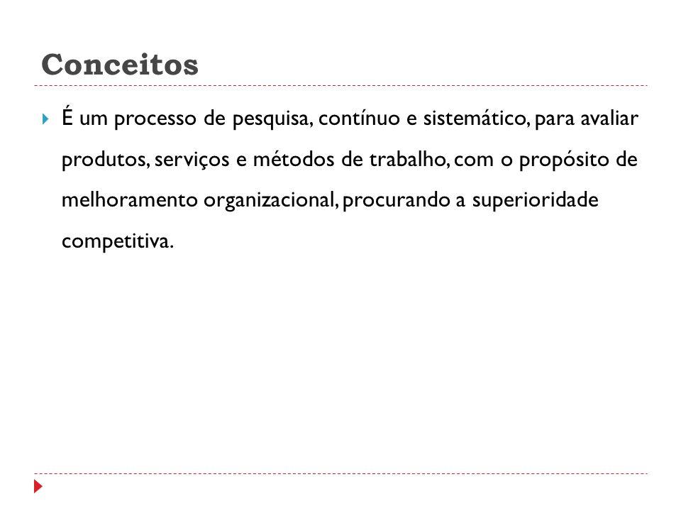 O PROCESSO BENCHMARKING 69 RESULTADOS, FCS COLETA DE DADOS 1- BENCHMARKING DE QUÊ.