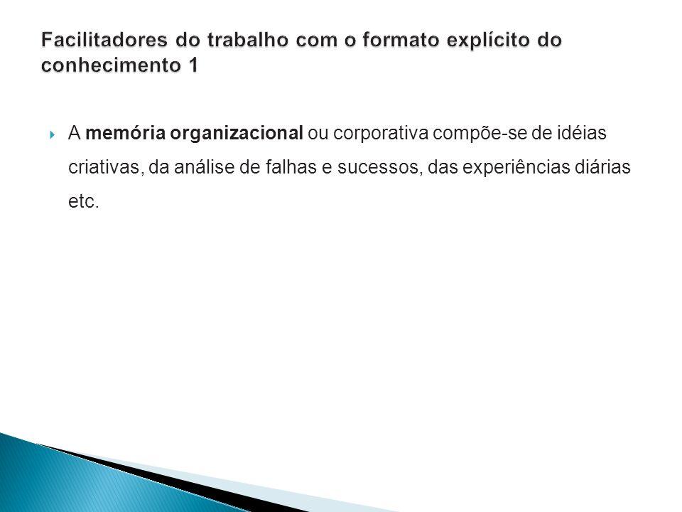 A memória organizacional ou corporativa compõe-se de idéias criativas, da análise de falhas e sucessos, das experiências diárias etc.