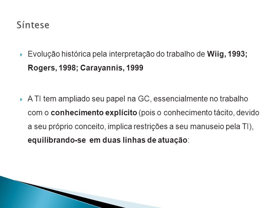 Evolução histórica pela interpretação do trabalho de Wiig, 1993; Rogers, 1998; Carayannis, 1999 A TI tem ampliado seu papel na GC, essencialmente no t