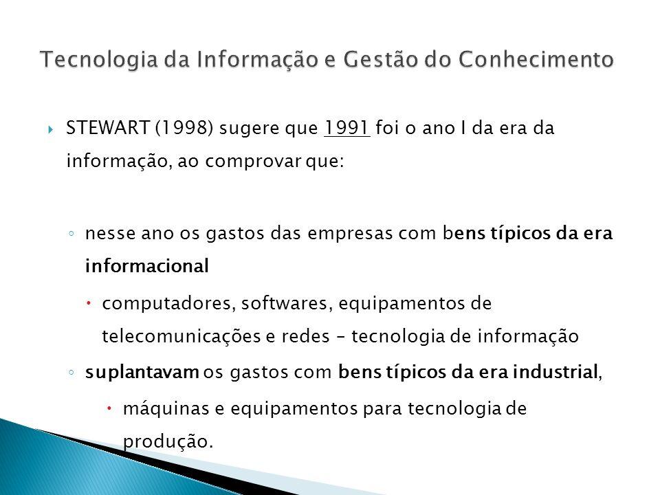 STEWART (1998) sugere que 1991 foi o ano I da era da informação, ao comprovar que: nesse ano os gastos das empresas com bens típicos da era informacio